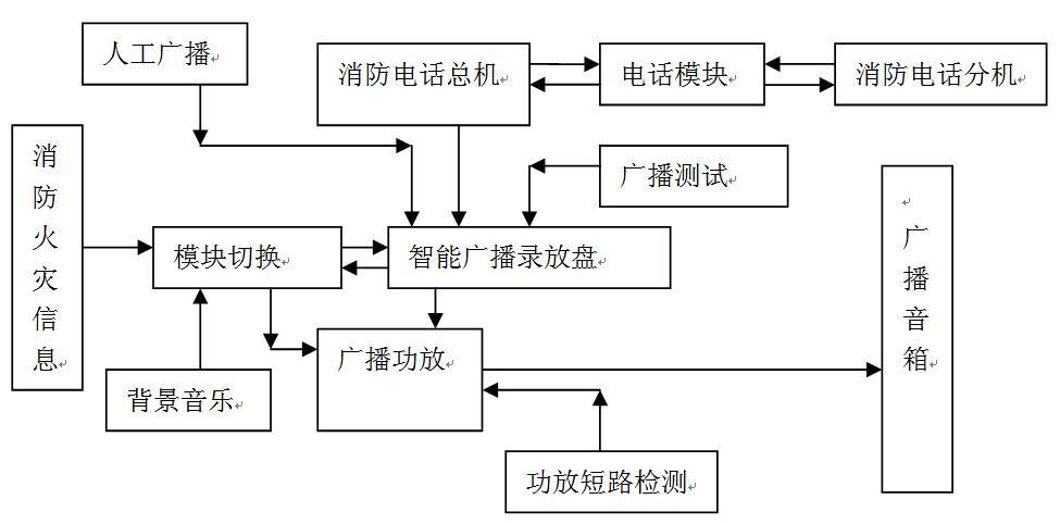 二,消防广播电话系统实训装置系统技术指标: 工作电压:单相三线220v